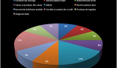 Situatie reclamatii saptamana 31 august – 06 septembrie 2015