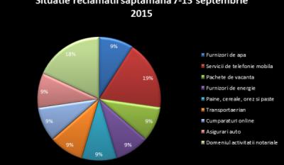 Situatie reclamatii saptamana 7-13 septembrie 2015