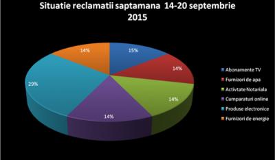 Situatie reclamatii saptamana 14-20 septembrie 2015