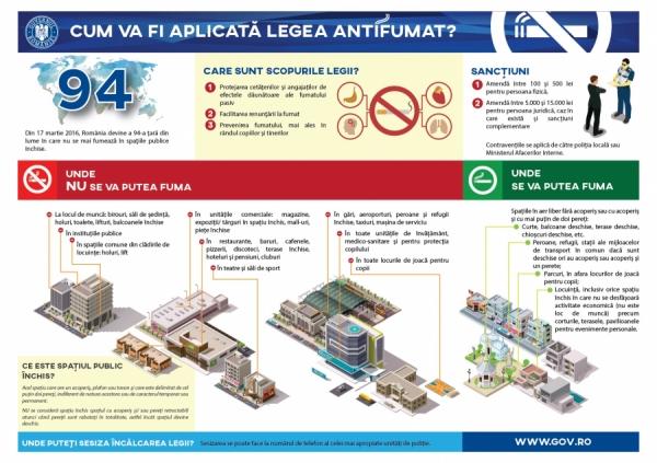 Ghid aplicare Lege împotriva fumatului