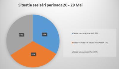 Situație Reclamații 20 - 29 Mai 2016