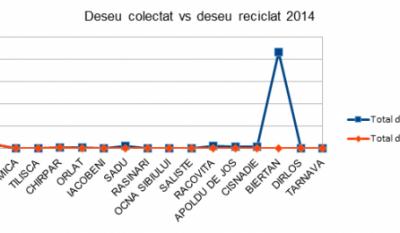 Serviciul public de gestionare a deseurilor - studiu comparativ Judetul Sibiu