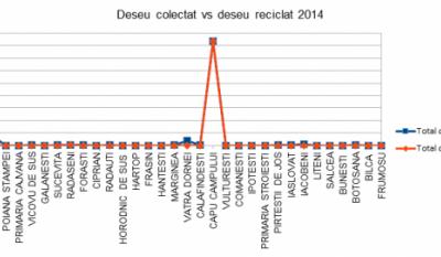 Serviciul public de gestionare a deseurilor - studiu comparativ Judetul Suceava