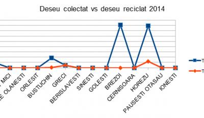 Serviciul public de gestionare a deseurilor - studiu comparativ Judetul Valcea