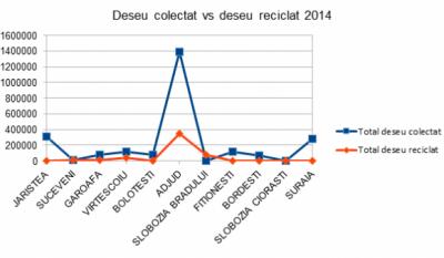 Serviciul public de gestionare a deseurilor - studiu comparativ Judetul Vrancea