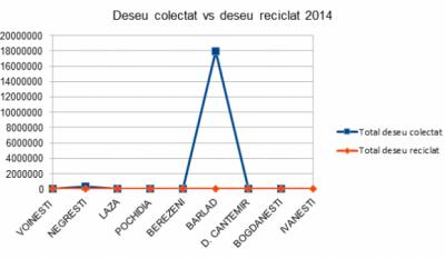 Serviciul public de gestionare a deseurilor - studiu comparativ Judetul Vaslui