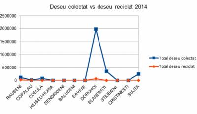 Serviciul public de gestionare a deseurilor - studiu comparativ Judetul Botosani