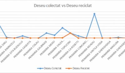 Serviciul public de gestionare a deseurilor - studiu comparativ Judetul Buzau