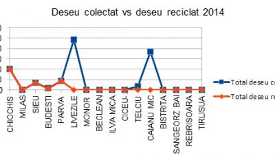 Serviciul public de gestionare a deseurilor - studiu comparativ Judetul Bistrita-Nasaud