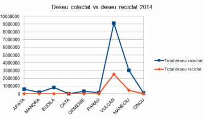 Serviciul public de gestionare a deseurilor - studiu comparativ Judetul Brasov