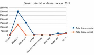 Serviciul public de gestionare a deseurilor - studiu comparativ Judetul Covasna