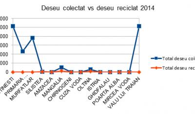 Serviciul public de gestionare a deseurilor - studiu comparativ Judetul Constanta