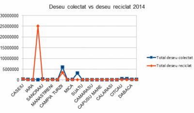 Serviciul public de gestionare a deseurilor - studiu comparativ Judetul Cluj