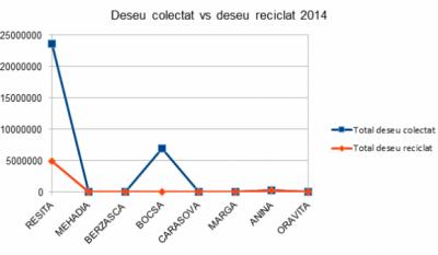 Serviciul public de gestionare a deseurilor - studiu comparativ Judetul Caras Severin