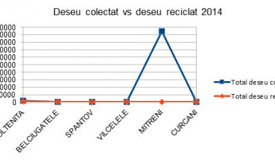 Serviciul public de gestionare a deseurilor - studiu comparativ Judetul Calarasi
