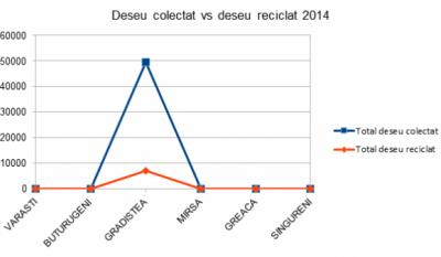 Serviciul public de gestionare a deseurilor - studiu comparativ Judetul Giurgiu