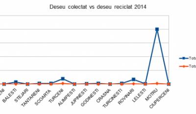 Serviciul public de gestionare a deseurilor - studiu comparativ Judetul Gorj