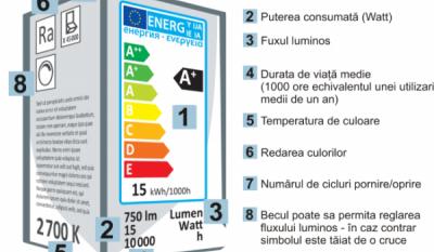 Surse de iluminiat – Tu ce sursa de iluminat folosesti?