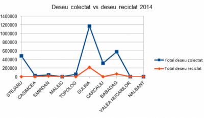 Serviciul public de gestionare a deseurilor - studiu comparativ Judetul Tulcea