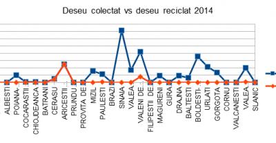 Serviciul public de gestionare a deseurilor - studiu comparativ Judetul Prahova