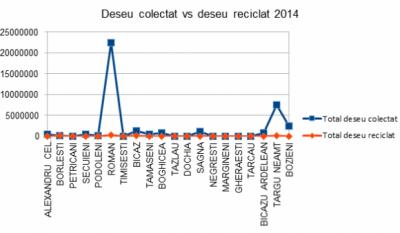 Serviciul public de gestionare a deseurilor - studiu comparativ Judetul Neamt