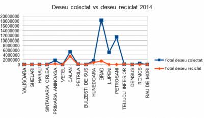Serviciul public de gestionare a deseurilor - studiu comparativ Judetul Hunedoara