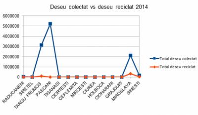 Serviciul public de gestionare a deseurilor - studiu comparativ Judetul Iasi