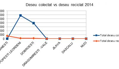 Serviciul public de gestionare a deseurilor - studiu comparativ Judetul Ilfov