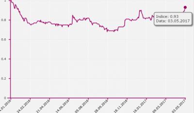 Indicele ROBOR este în creștere. Ce se întâmpla cu ratele la credite?