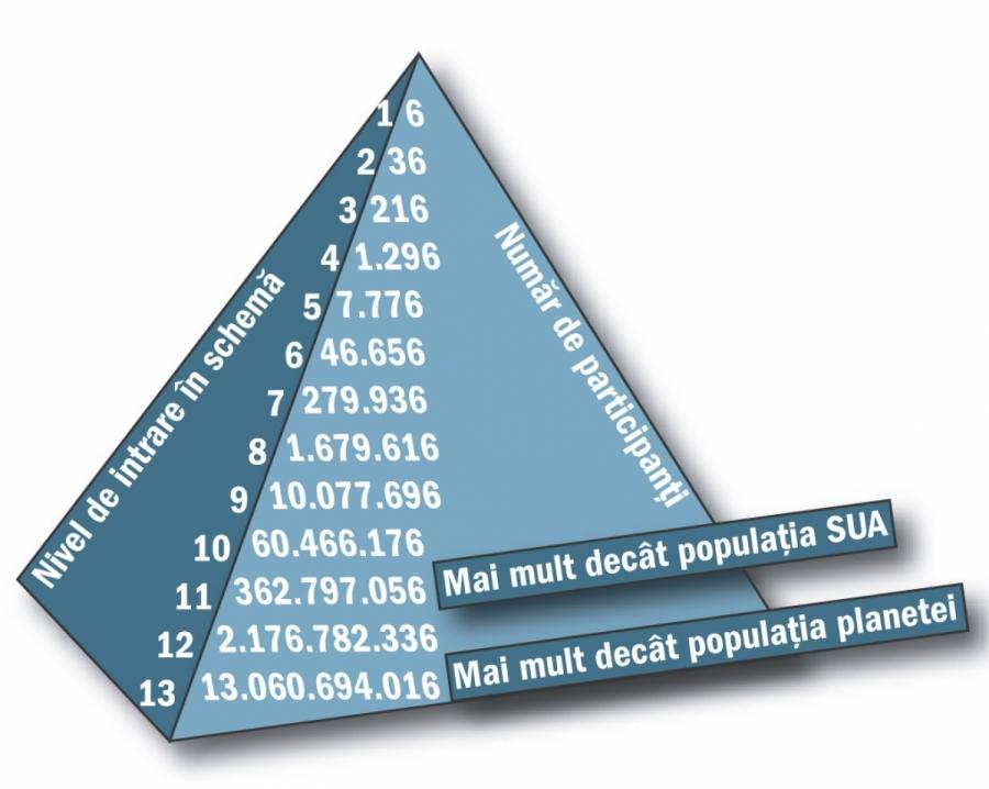 scheme piramidale de slabire)