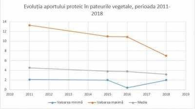 Evoluția aportului caloric minim și maxim în pateurile vegetale, în perioada 2011-2018