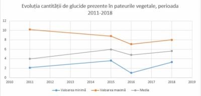 Evoluția cantității de glucide prezente în pateurile vegetale în perioada 2011-2018