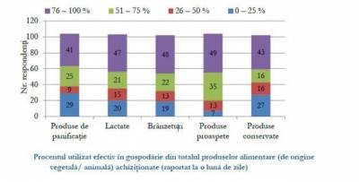 Cât utilizează lunar consumatorii români din totalul produselor alimentare achiziționate?