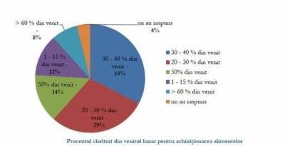 Cat cheltuie consumatorii români lunar pentru asigurarea hranei?