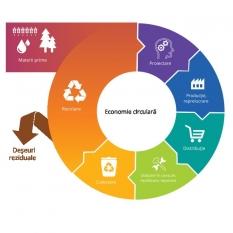 Gestionarea deșeurilor în Uniunea Europeană - Economia circulară