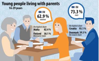 Câți tineri locuiesc împreună cu părinții lor în Uniunea Europeană?