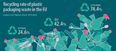 Cât de multe deșeuri din plastic reciclăm?