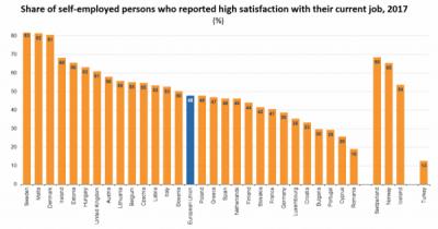 """48% dintre persoanele care au desfășurat activități independente au raportat o """"mare satisfacție"""" la locul de muncă"""
