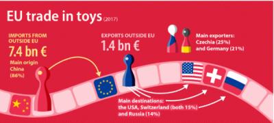 De unde provin jucăriile?