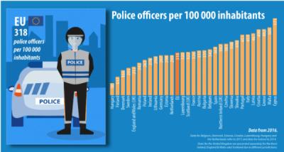 1,6 milioane de ofițeri de poliție UE