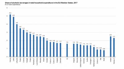 Cheltuielile cu alcool de aproape 130 de miliarde de euro