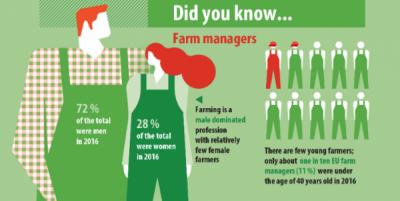 Managerii agriculturii în 2016: 7 din 10 au fost bărbați