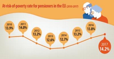 1 din 7 pensionari expuși riscului sărăciei în UE