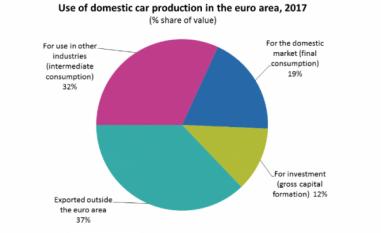 Tabele de furnizare și utilizare: mașini din zona euro