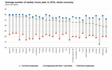 Angajați cu normă întreagă sau cu fracțiune de normă: ore plătite săptămânal