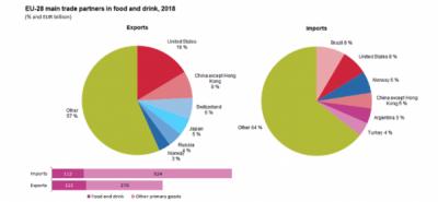 Exporturile de alimente și băuturi din UE: SUA este destinația principală