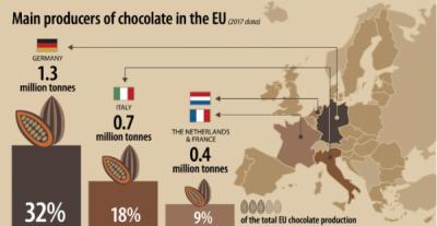 Principalii producători de ciocolată în UE