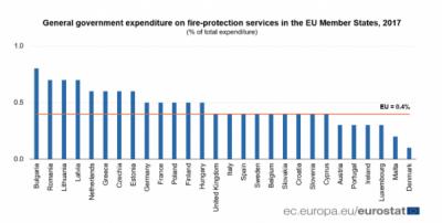 Cât de mult cheltuiesc guvernele pentru protecția împotriva incendiilor în UE?