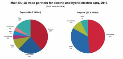 Autovehiculele electrice: excedentul comercial al UE de 3 miliarde EUR