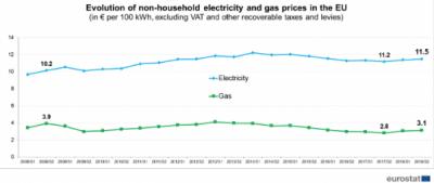 Prețurile la energie electrică și la gazele din afara UE